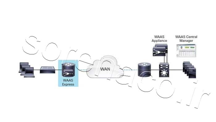 Cisco WAAS Central Manager