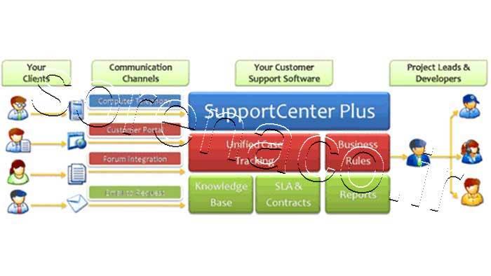 نرم افزار SupportCenter Plus