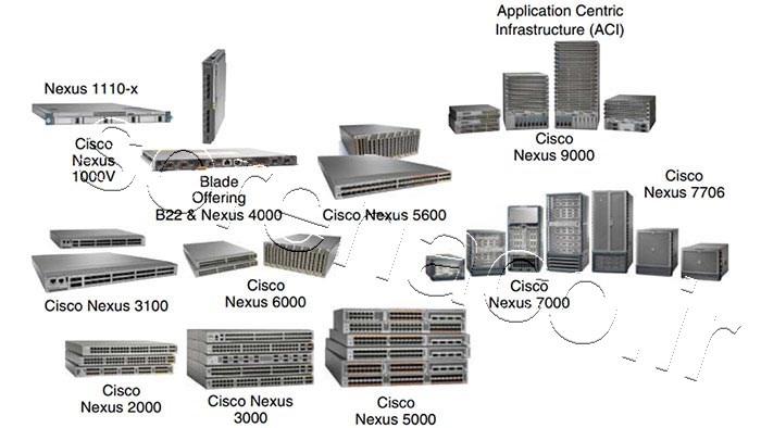 لایسنس سوئیچ سیسکو Nexus 1000v