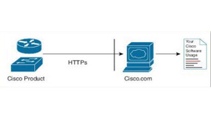 direct-cloud-access