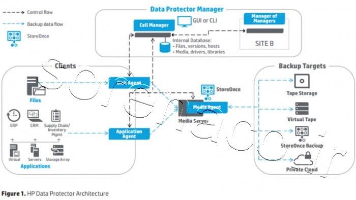 لایسنس HP DataProtector