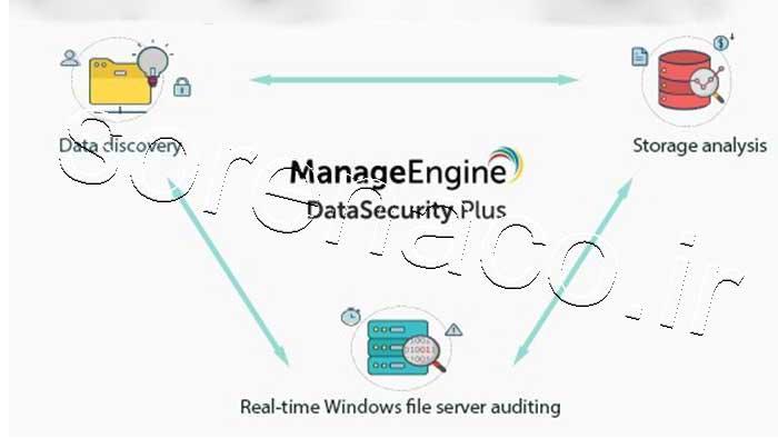 لایسنس DataSecurity Plus