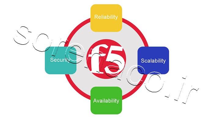 F5 BIG-IP License