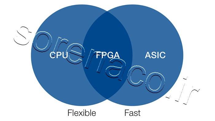 محصولاتBIG-IP iSeries