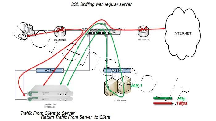حملات SSL