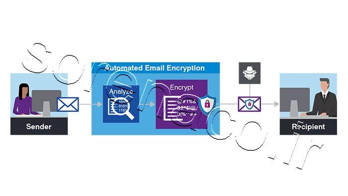 رمزگذاری Proofpoint