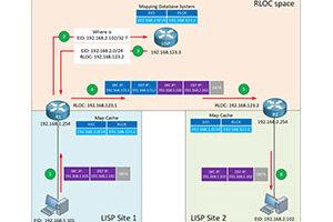 پروتکل Cisco LISP چیست؟