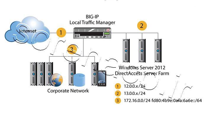 BIG-IP Local Traffic Manager