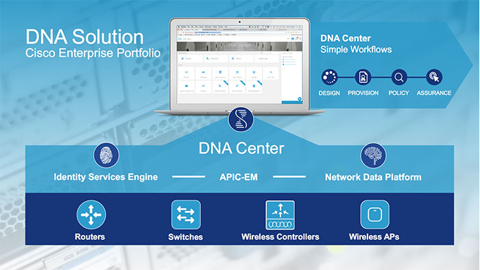 سیسکو DNA Center