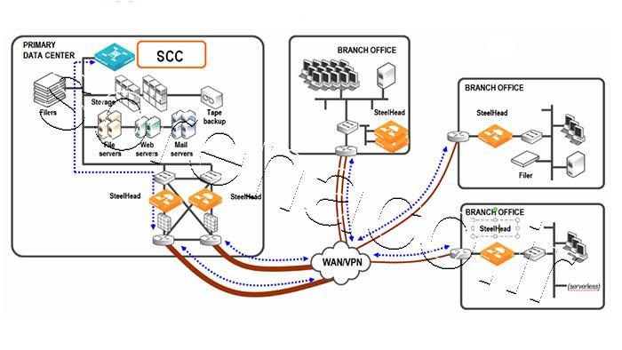 پلتفرم SteelCentral Controller