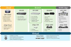 سیستم عامل IOS XE SD-WAN سیسکو
