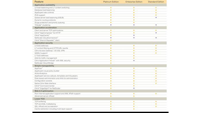جدول NetScaler