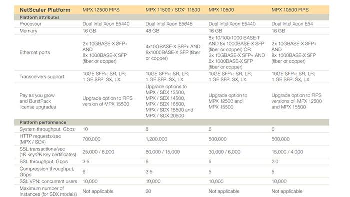 جدول NetScaler Platform