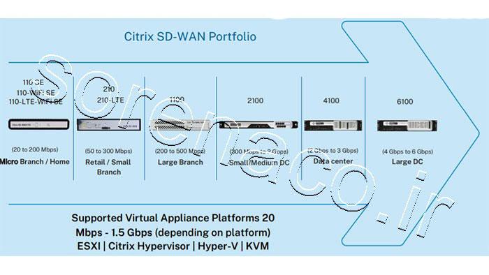 Citrix SD-WAN Portfolio