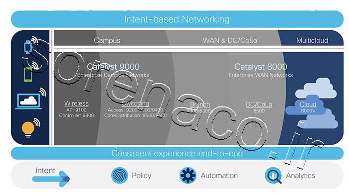 Cisco Catalyst 8000 Edge Platforms