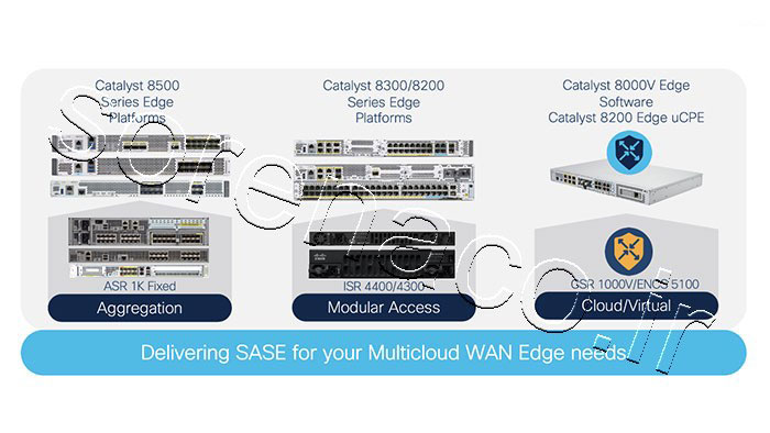 Cisco Catalyst 8000