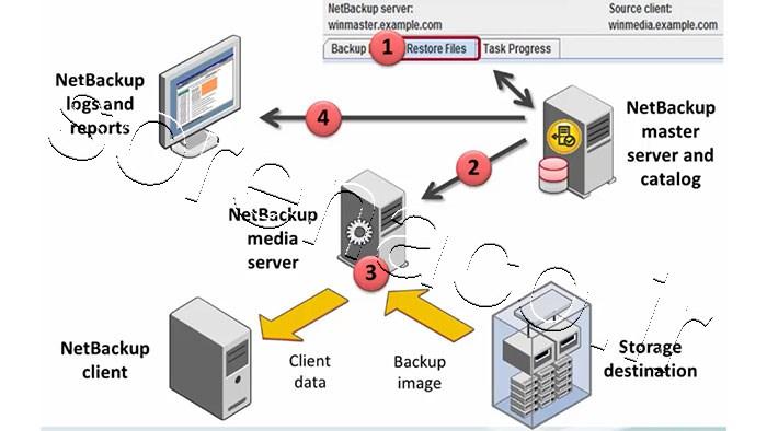 لایسنس NetBackUp