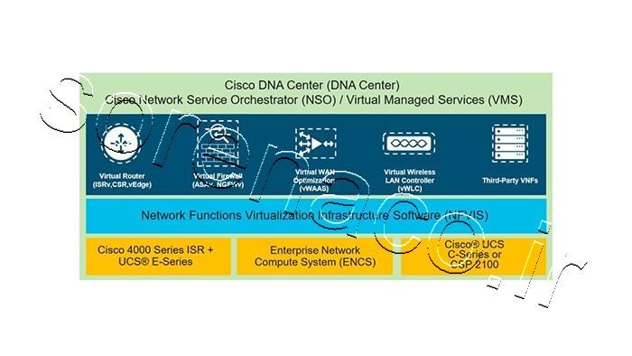 مجازی سازی NFV سیسکو