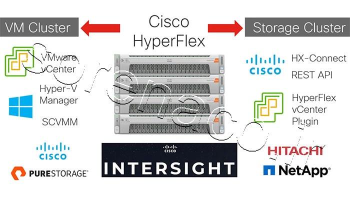 محصولات Cisco HyperFlex