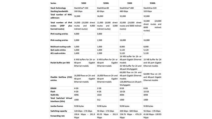تفاوت سوئیچ کاتالیست 9200 و کاتالیست 9300