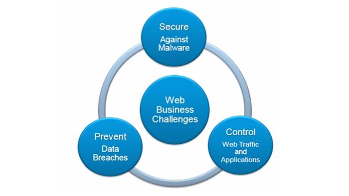 سیستم هاي امنیتی وب