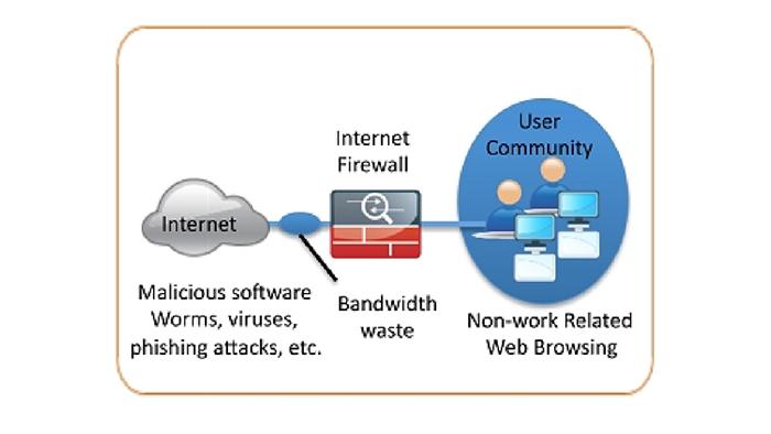 امنیت وب