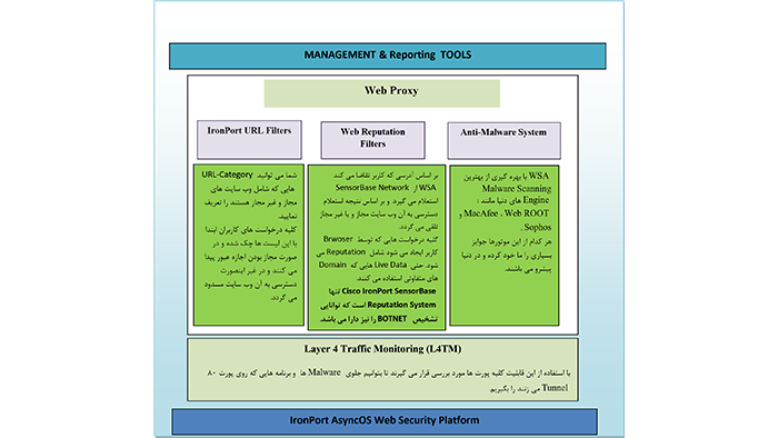 ویژگی های WSA سیسکو