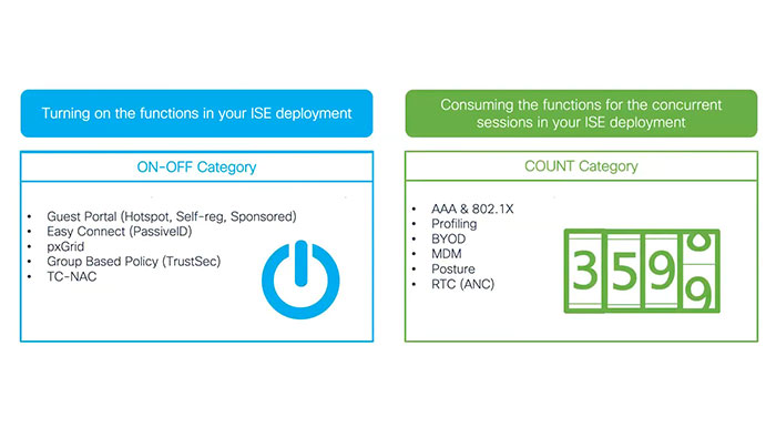 ویژگی های Cisco ISE